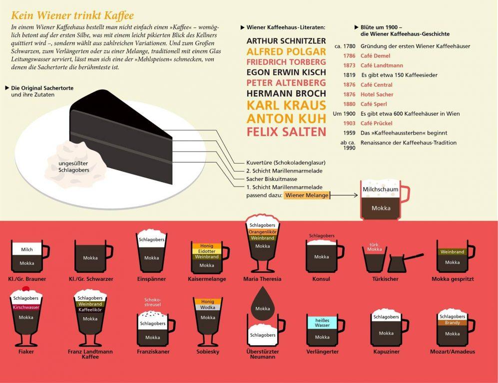 Wiener Kaffeekultur